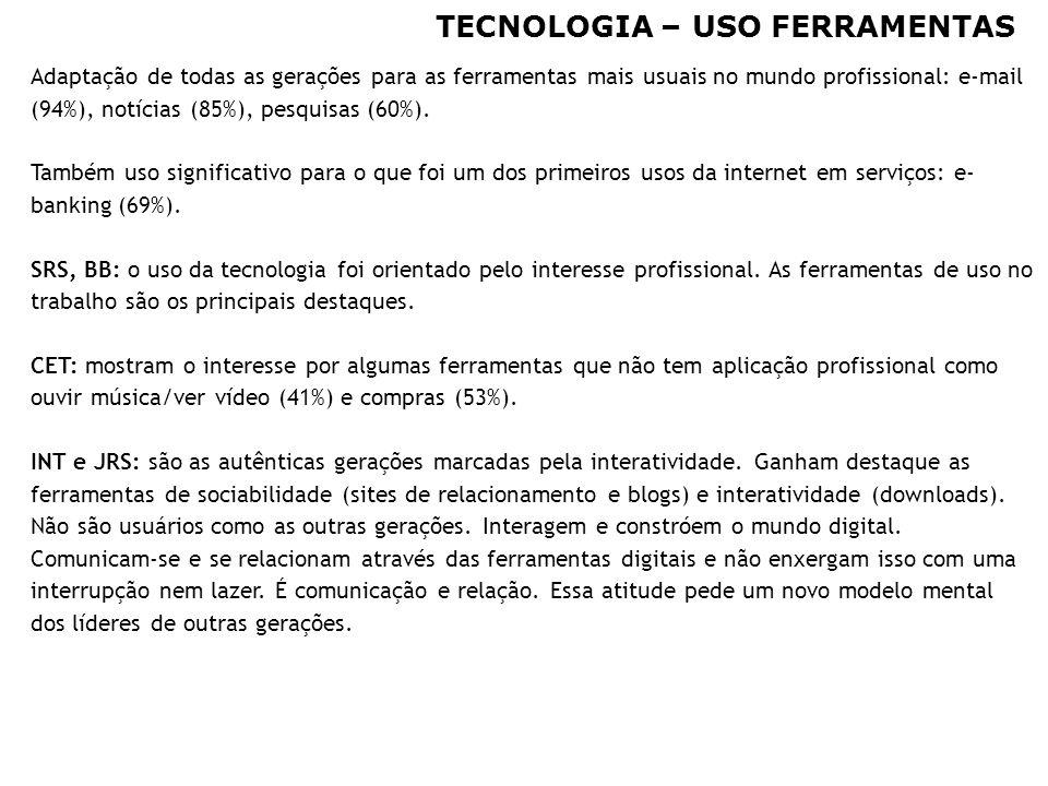 31 TECNOLOGIA – USO FERRAMENTAS Adaptação de todas as gerações para as ferramentas mais usuais no mundo profissional: e-mail (94%), notícias (85%), pe