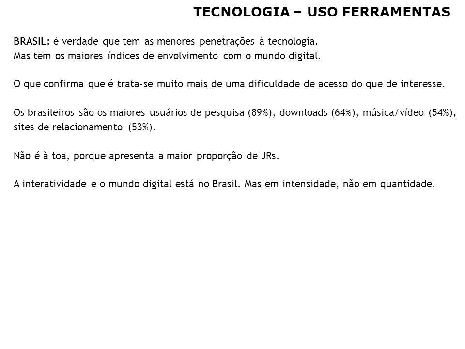 32 TECNOLOGIA – USO FERRAMENTAS BRASIL: é verdade que tem as menores penetrações à tecnologia. Mas tem os maiores índices de envolvimento com o mundo