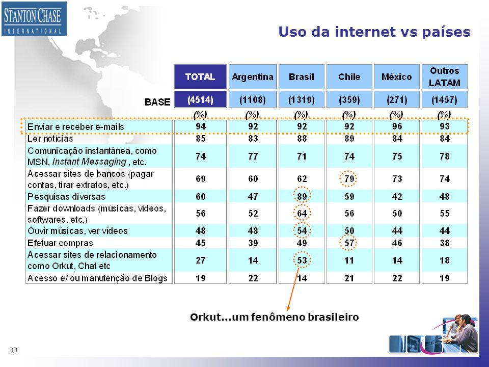 33 Uso da internet vs países Orkut...um fenômeno brasileiro