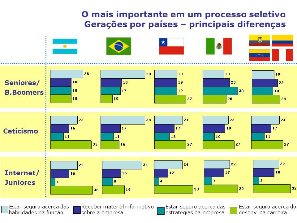 O mais importante em um processo seletivo Gerações por países – principais diferenças Seniores/ B.Boomers Ceticismo Internet/ Juniores Estar seguro ac