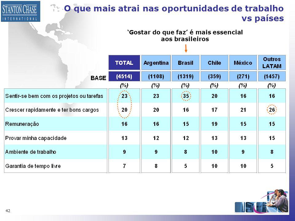 42 O que mais atrai nas oportunidades de trabalho vs países 'Gostar do que faz' é mais essencial aos brasileiros