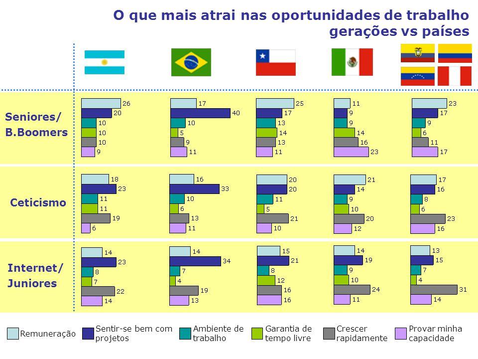 Seniores/ B.Boomers Ceticismo Internet/ Juniores O que mais atrai nas oportunidades de trabalho gerações vs países Remuneração Sentir-se bem com proje