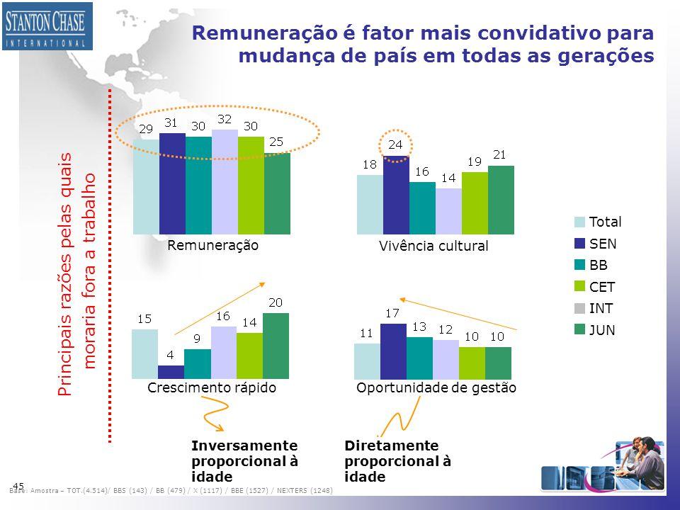 45 Remuneração é fator mais convidativo para mudança de país em todas as gerações Total SEN BB CET INT JUN Remuneração Vivência cultural Crescimento r