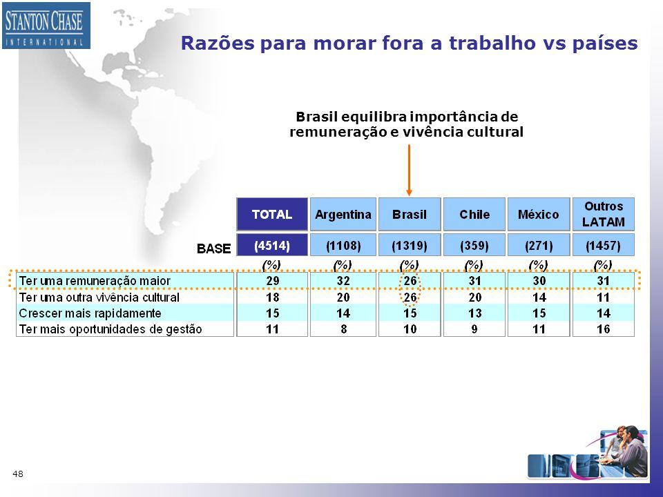 48 Razões para morar fora a trabalho vs países Brasil equilibra importância de remuneração e vivência cultural