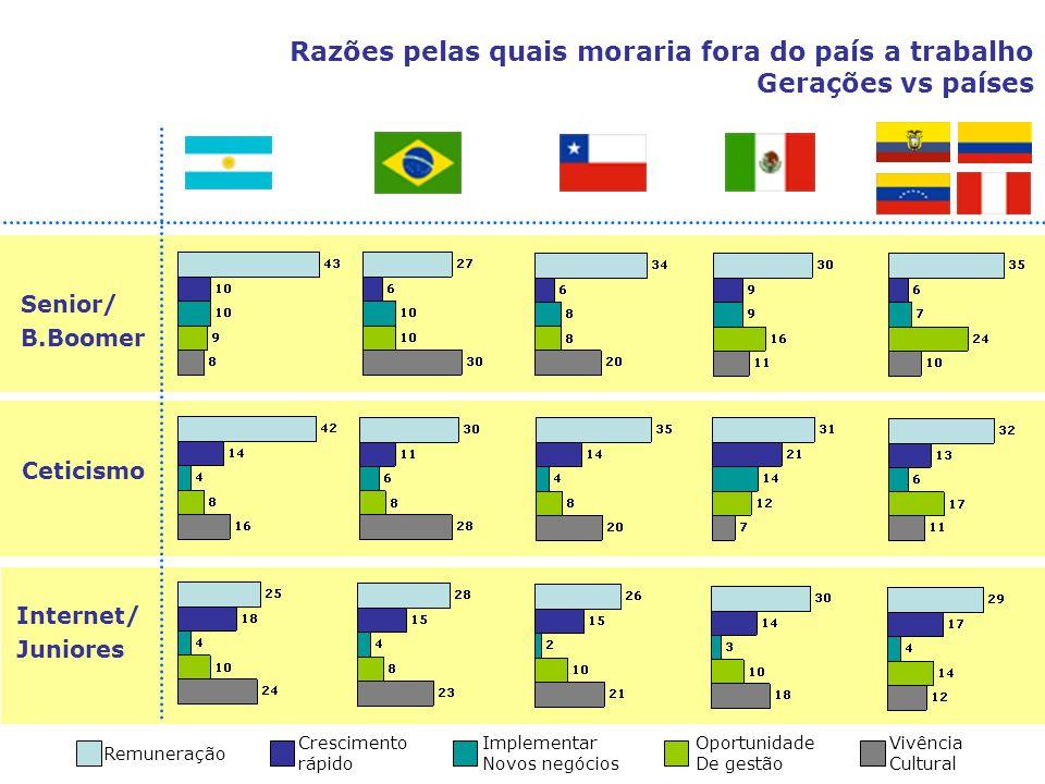 Razões pelas quais moraria fora do país a trabalho Gerações vs países Senior/ B.Boomer Ceticismo Internet/ Juniores Remuneração Crescimento rápido Imp
