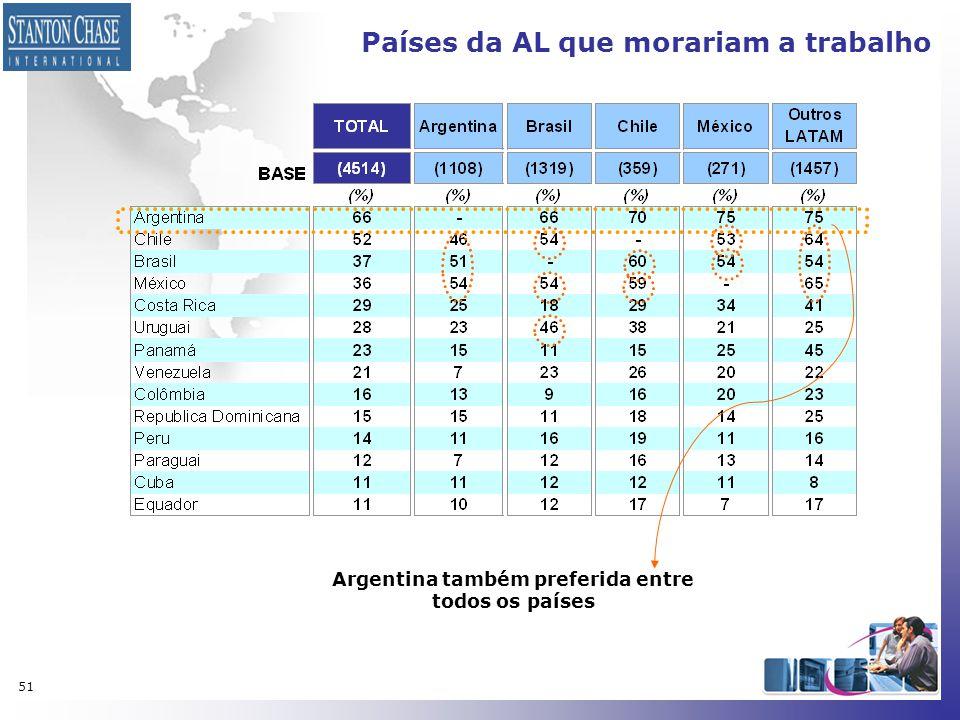 51 Países da AL que morariam a trabalho Argentina também preferida entre todos os países