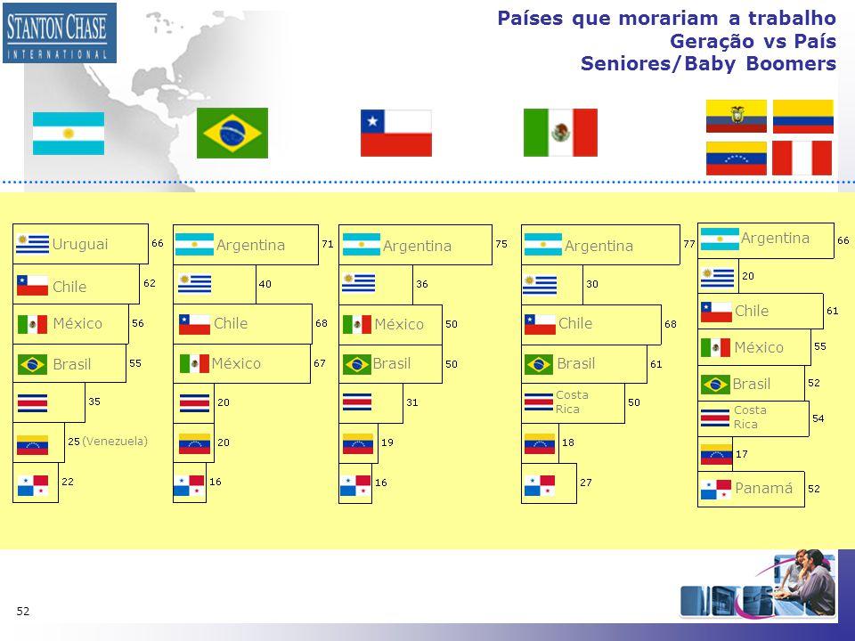 52 Países que morariam a trabalho Geração vs País Seniores/Baby Boomers Uruguai Chile México Brasil Argentina Chile México Brasil Costa Rica Costa Ric