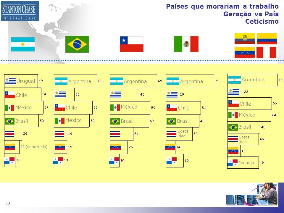 53 Países que morariam a trabalho Geração vs País Ceticismo Uruguai Argentina México Brasil México Brasil Chile Costa Rica Costa Rica Panamá (Venezuel