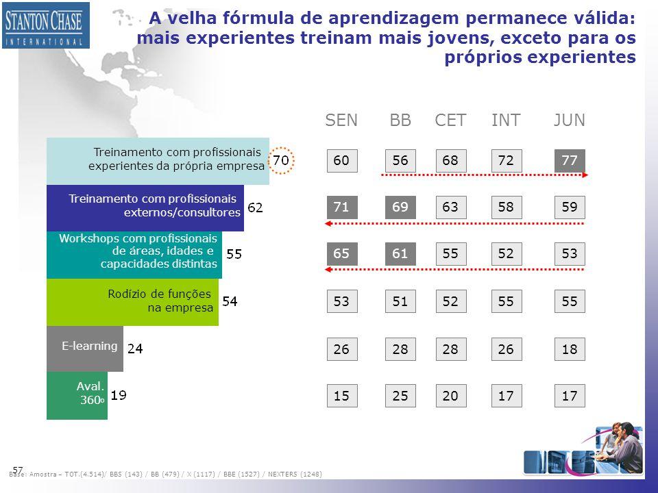57 A velha fórmula de aprendizagem permanece válida: mais experientes treinam mais jovens, exceto para os próprios experientes Treinamento com profiss