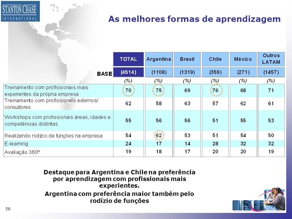 58 As melhores formas de aprendizagem Destaque para Argentina e Chile na preferência por aprendizagem com profissionais mais experientes. Argentina co