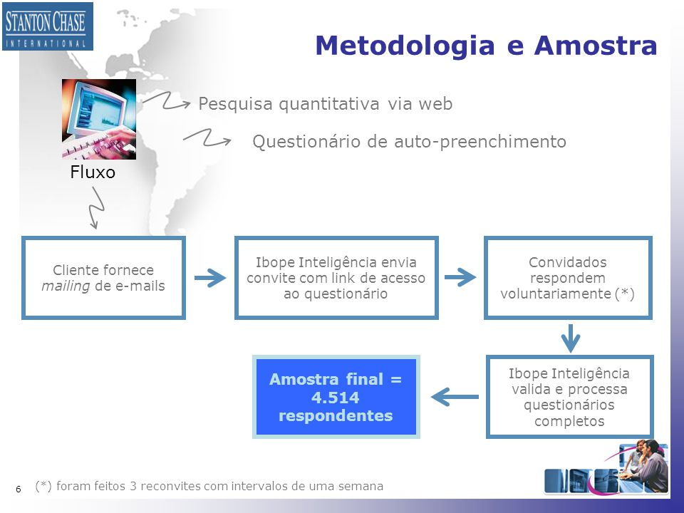 6 Metodologia e Amostra Pesquisa quantitativa via web Questionário de auto-preenchimento Cliente fornece mailing de e-mails Ibope Inteligência envia c