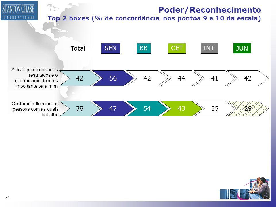 74 Poder/Reconhecimento Top 2 boxes (% de concordância nos pontos 9 e 10 da escala) 425642444142 A divulgação dos bons resultados é o reconhecimento m