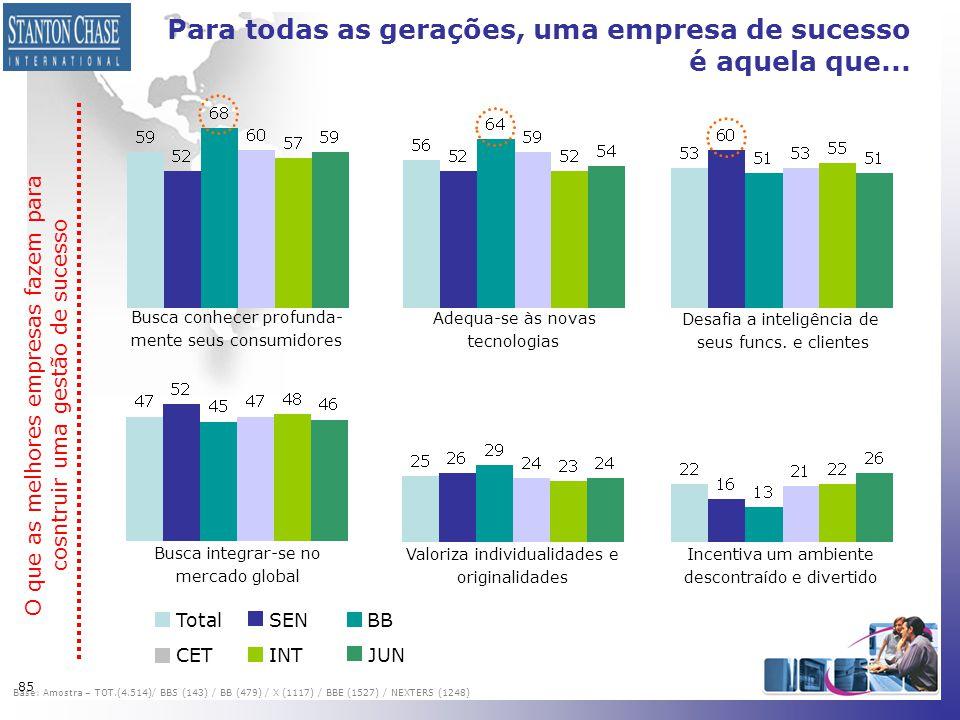 85 Para todas as gerações, uma empresa de sucesso é aquela que... TotalSENBB CETINTJUN Busca conhecer profunda- mente seus consumidores Adequa-se às n