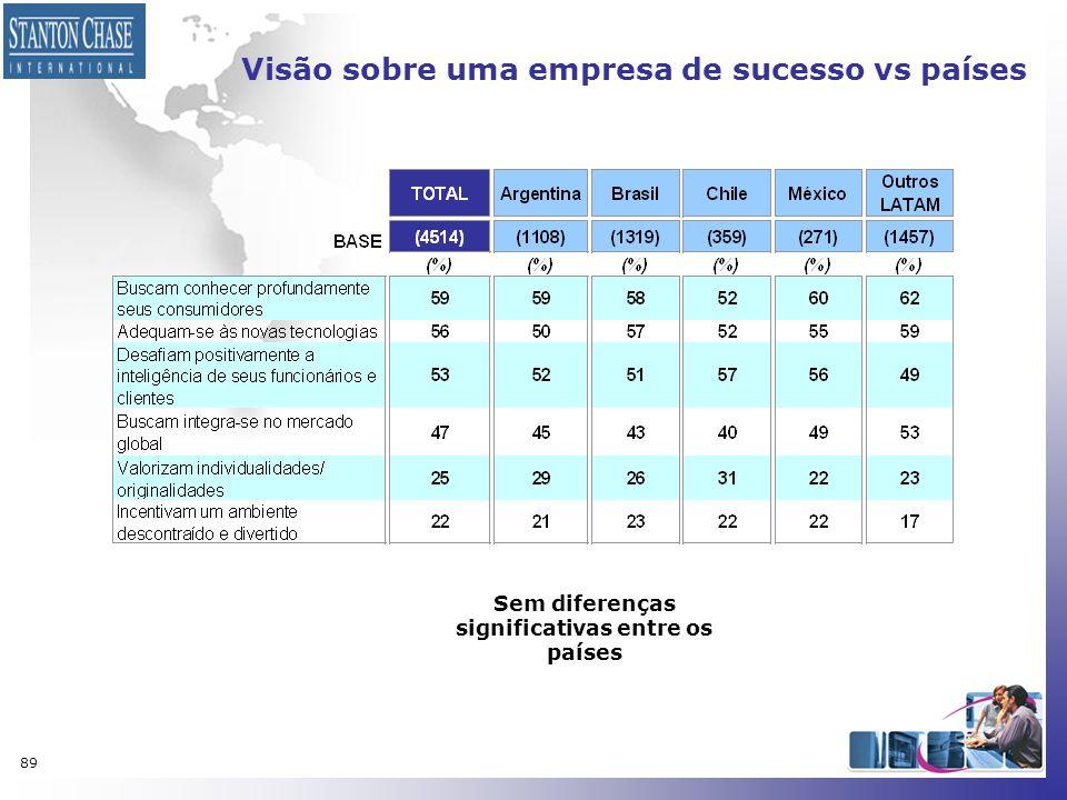 89 Visão sobre uma empresa de sucesso vs países Sem diferenças significativas entre os países
