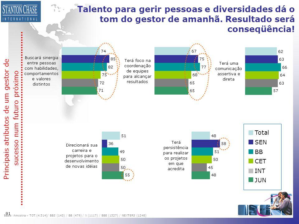 91 Talento para gerir pessoas e diversidades dá o tom do gestor de amanhã. Resultado será conseqüência! Total SEN BB CET INT JUN Principais atributos