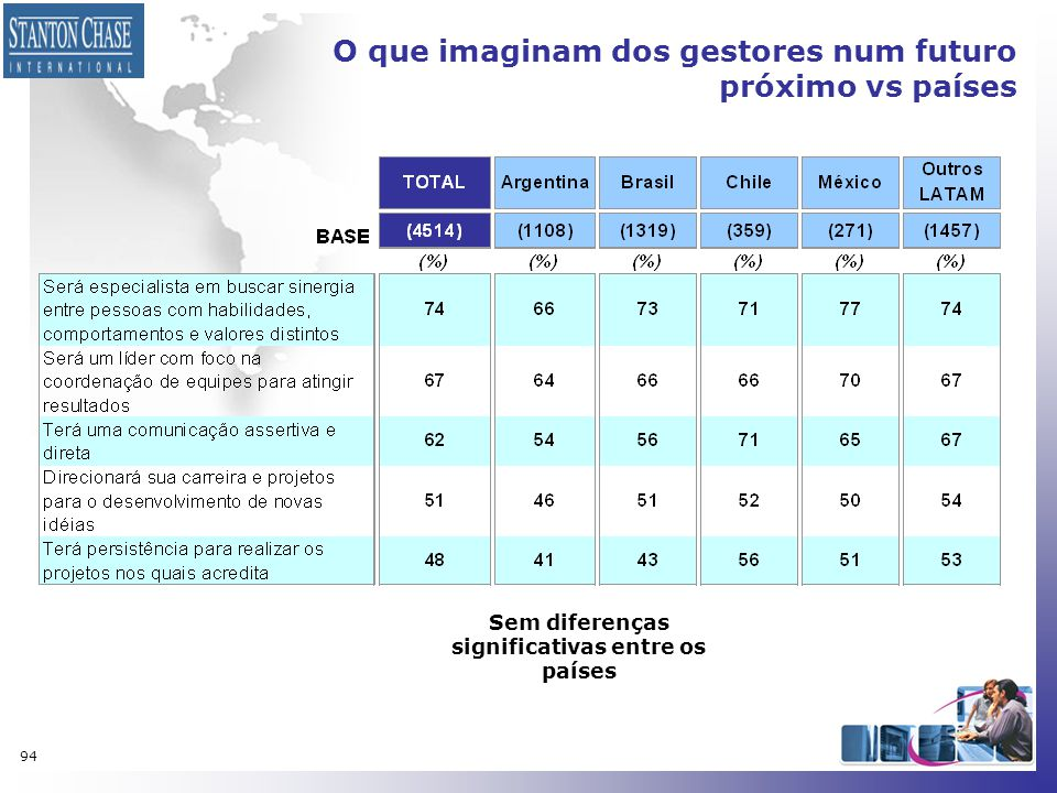 94 O que imaginam dos gestores num futuro próximo vs países Sem diferenças significativas entre os países