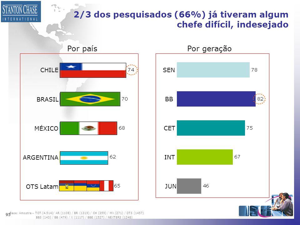 95 2/3 dos pesquisados (66%) já tiveram algum chefe difícil, indesejado CHILE BRASIL MÉXICO ARGENTINA OTS Latam Base: Amostra – TOT.(4.514)/ AR (1108)