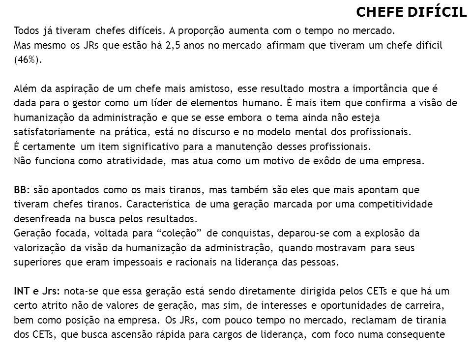 96 CHEFE DIFÍCIL Todos já tiveram chefes difíceis. A proporção aumenta com o tempo no mercado. Mas mesmo os JRs que estão há 2,5 anos no mercado afirm