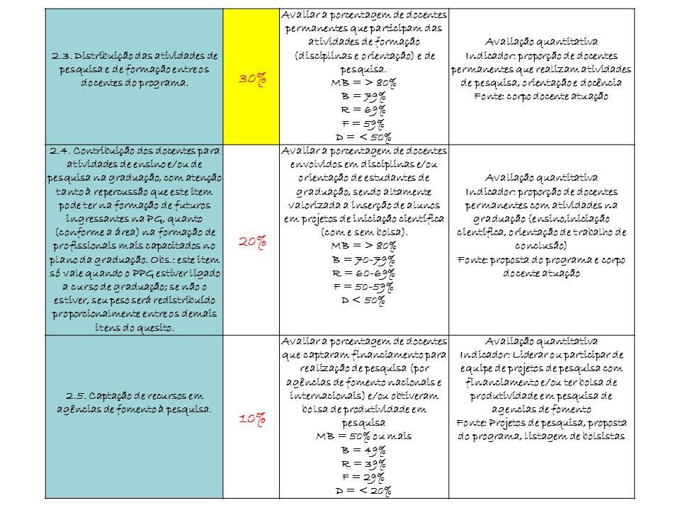2.3. Distribuição das atividades de pesquisa e de formação entre os docentes do programa. 30% Avaliar a porcentagem de docentes permanentes que partic
