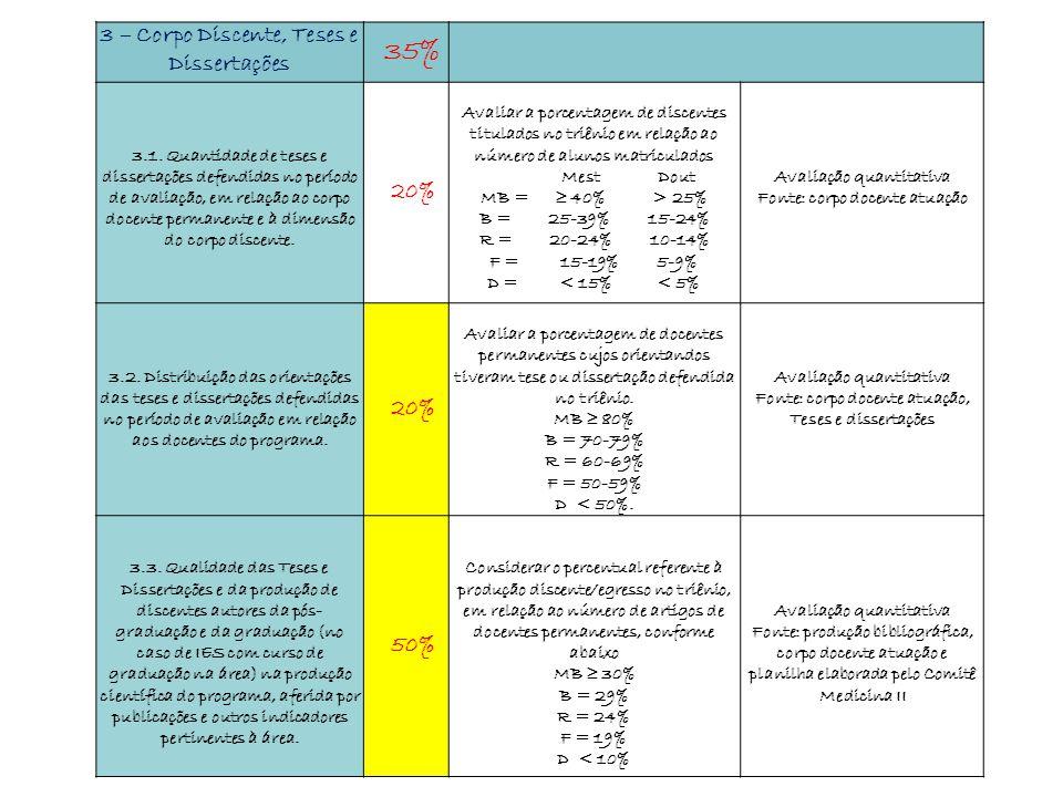 3 – Corpo Discente, Teses e Dissertações 35% 3.1. Quantidade de teses e dissertações defendidas no período de avaliação, em relação ao corpo docente p