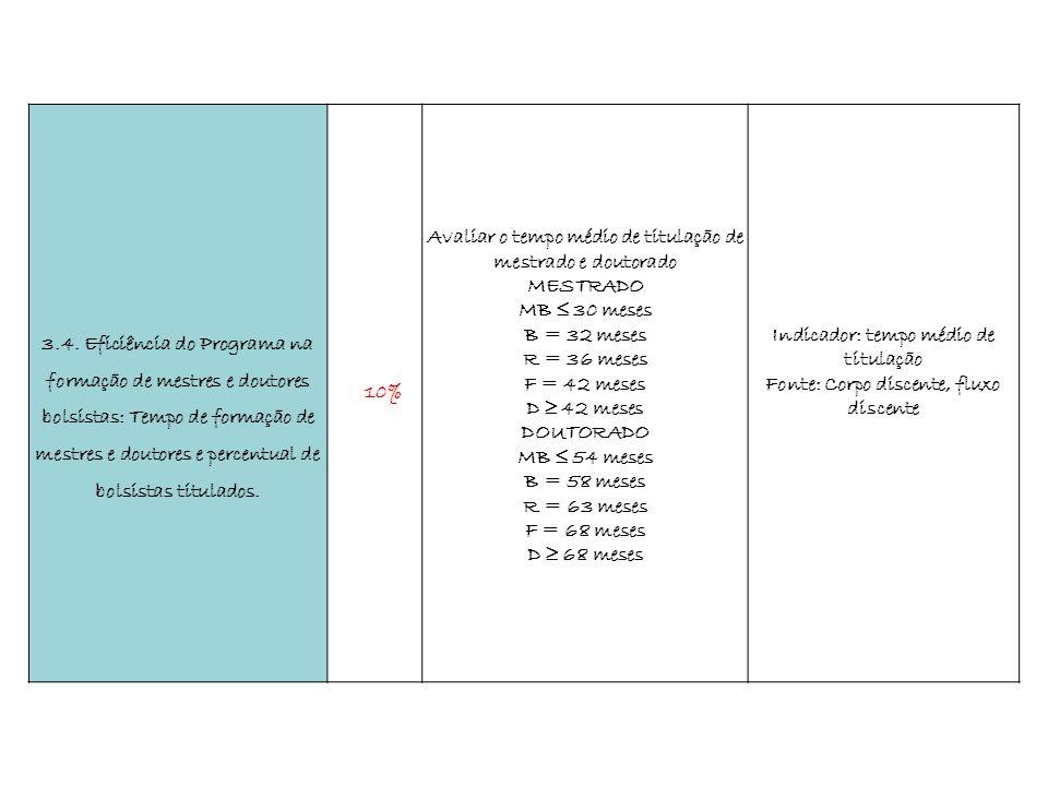 3.4. Eficiência do Programa na formação de mestres e doutores bolsistas: Tempo de formação de mestres e doutores e percentual de bolsistas titulados.