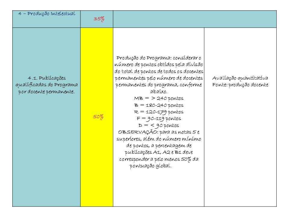 4 – Produção Intelectual 35% 4.1. Publicações qualificadas do Programa por docente permanente. 50% Produção do Programa: considerar o número de pontos