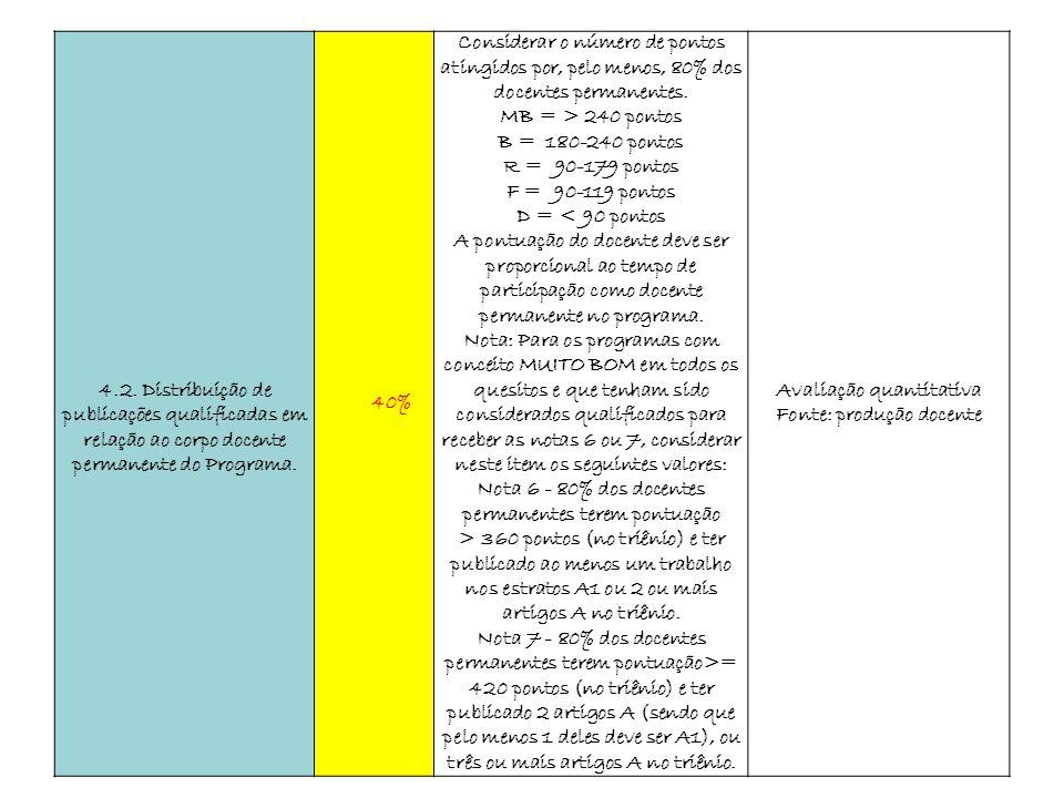 4.2. Distribuição de publicações qualificadas em relação ao corpo docente permanente do Programa. 40% Considerar o número de pontos atingidos por, pel
