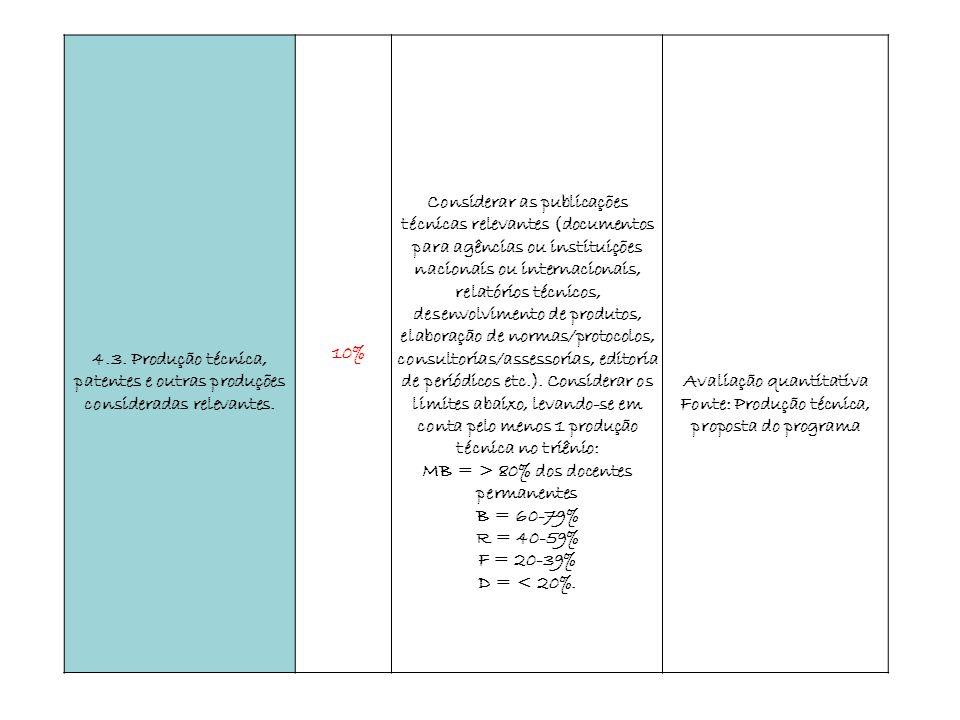 4.3. Produção técnica, patentes e outras produções consideradas relevantes. 10% Considerar as publicações técnicas relevantes (documentos para agência