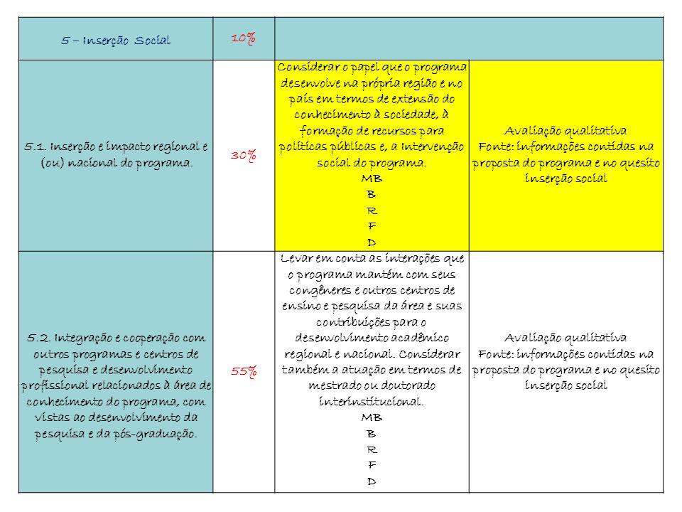 5 – Inserção Social 10% 5.1. Inserção e impacto regional e (ou) nacional do programa. 30% Considerar o papel que o programa desenvolve na própria regi