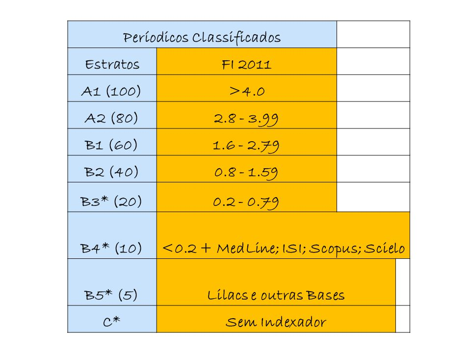 Períodicos Classificados EstratosFI 2011 A1 (100)>4.0 A2 (80)2.8 - 3.99 B1 (60)1.6 - 2.79 B2 (40)0.8 - 1.59 B3* (20)0.2 - 0.79 B4* (10)<0.2 + MedLine; ISI; Scopus; Scielo B5* (5)Lilacs e outras Bases C*Sem Indexador