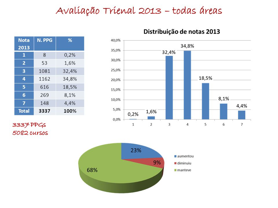 Nota 2013 N. PPG% 180,2% 2531,6% 3108132,4% 4116234,8% 561618,5% 62698,1% 71484,4% Total3337100%