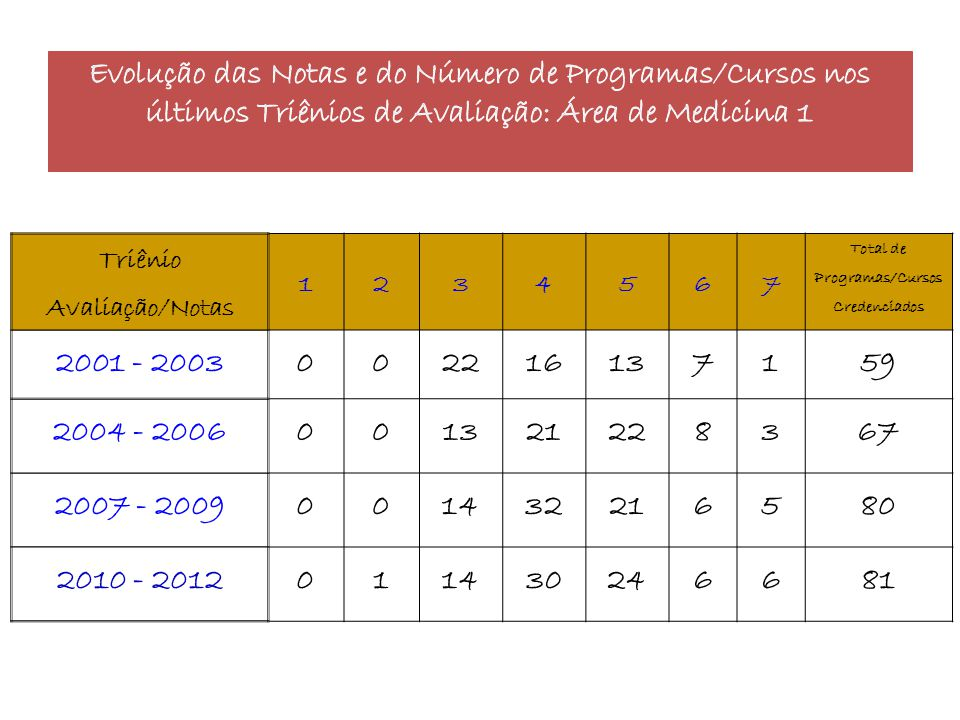Triênio Avaliação/Notas 1234567 Total de Programas/Cursos Credenciados 2001 - 2003002216137159 2004 - 2006001321228367 2007 - 2009001432216580 2010 -