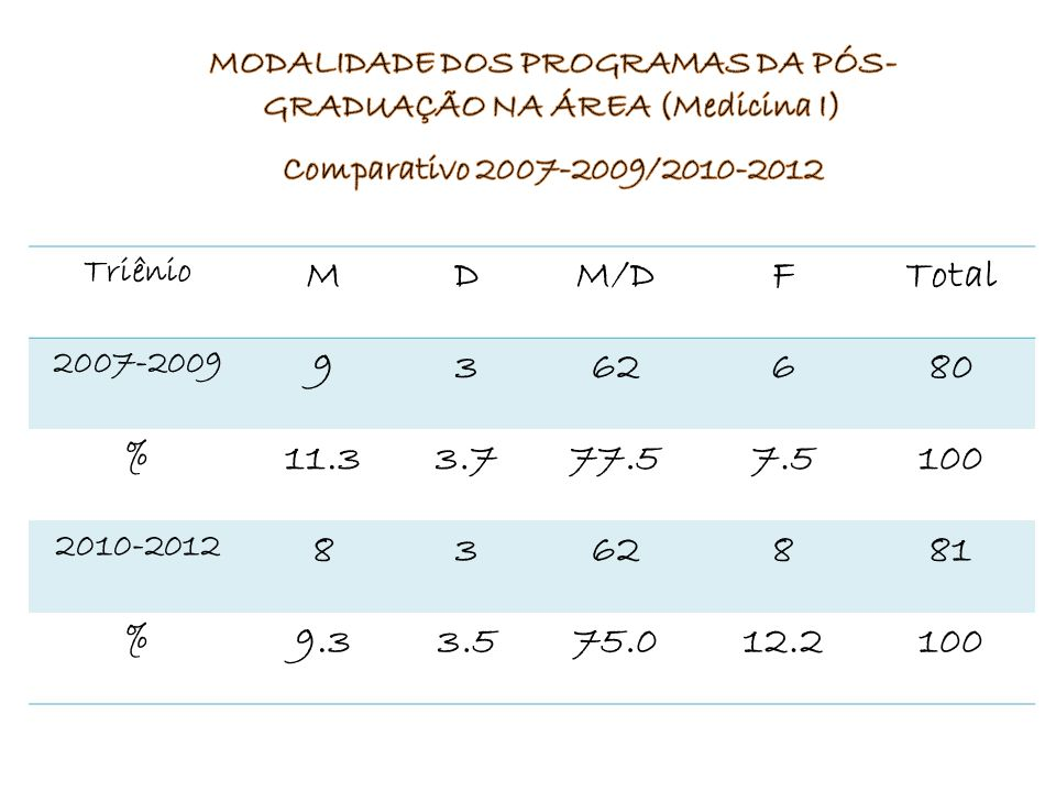 Triênio MDM/DFTotal 2007-2009 9362680 % 11.33.777.57.5100 2010-2012 8362881 % 9.33.575.012.2100