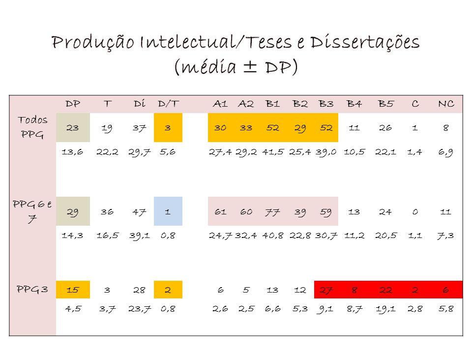 DPTDiD/TA1A2B1B2B3B4B5CNC Todos PPG 23193733033522952112618 13,622,229,75,627,429,241,525,439,010,522,11,46,9 PPG 6 e 7 293647161607739591324011 14,31