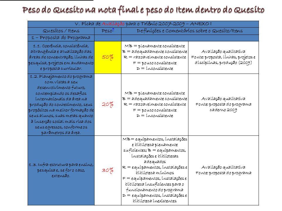 V. Ficha de Avaliação para o Triênio 2007-2009 – ANEXO I Quesitos / ItensPeso * * Definições e Comentários sobre o Quesito/Itens 1 – Proposta do Progr