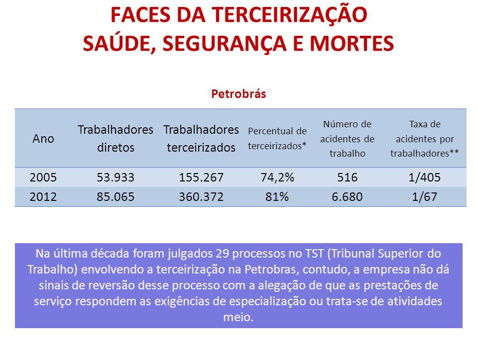 FACES DA TERCEIRIZAÇÃO SAÚDE, SEGURANÇA E MORTES Petrobrás Na última década foram julgados 29 processos no TST (Tribunal Superior do Trabalho) envolve