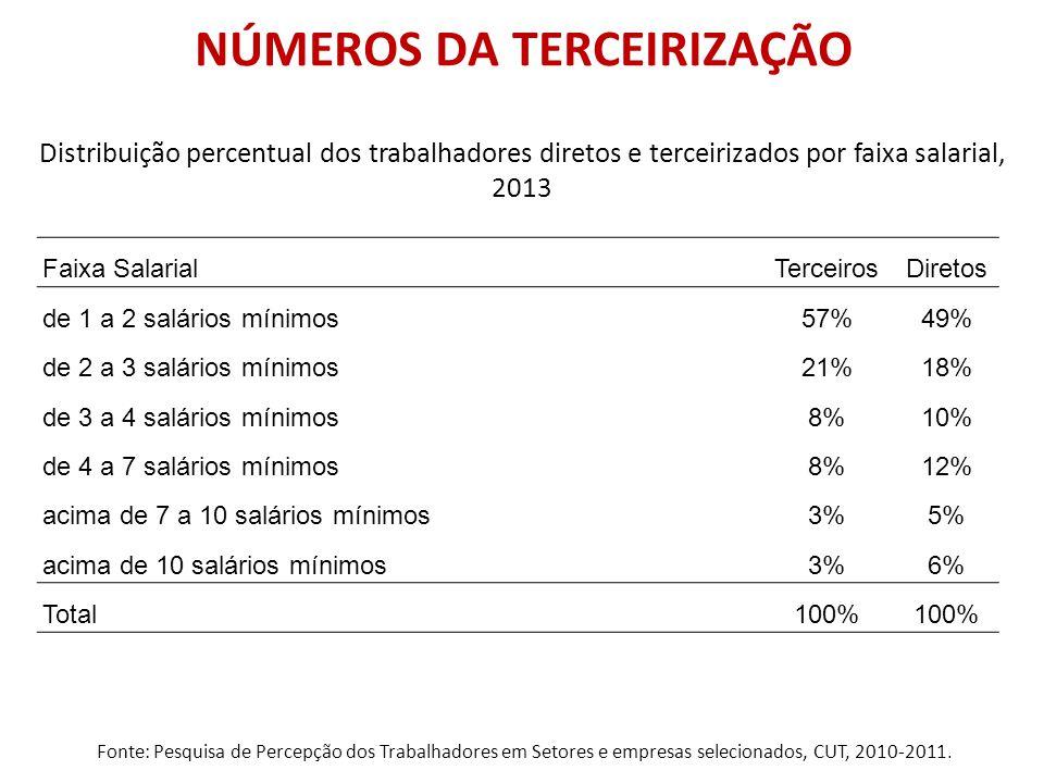 NÚMEROS DA TERCEIRIZAÇÃO Fonte: Pesquisa de Percepção dos Trabalhadores em Setores e empresas selecionados, CUT, 2010-2011. Faixa SalarialTerceirosDir