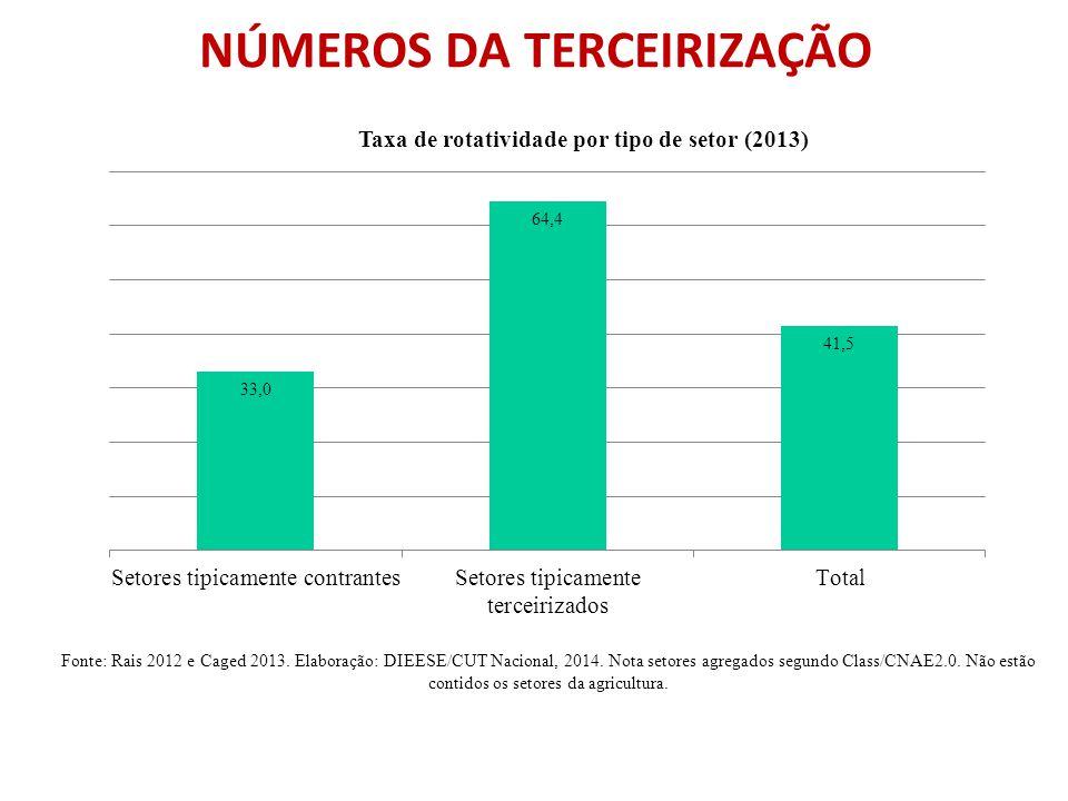 NÚMEROS DA TERCEIRIZAÇÃO Fonte: Rais 2012 e Caged 2013. Elaboração: DIEESE/CUT Nacional, 2014. Nota setores agregados segundo Class/CNAE2.0. Não estão