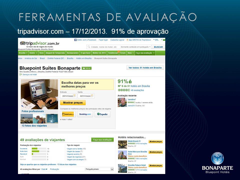 FERRAMENTAS DE AVALIAÇÃO tripadvisor.com – 17/12/2013. 91% de aprovação