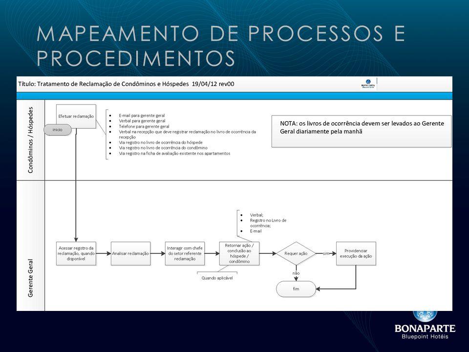 MAPEAMENTO DE PROCESSOS E PROCEDIMENTOS