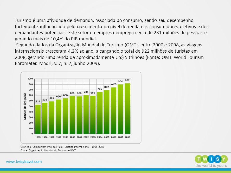 A correlação positiva entre o crescimento da economia mundial e o crescimento do turismo internacional pode ser observada no Gráfico 2.