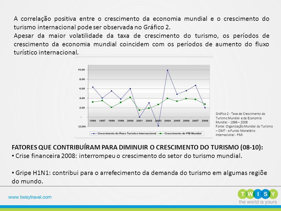 A correlação positiva entre o crescimento da economia mundial e o crescimento do turismo internacional pode ser observada no Gráfico 2. Apesar da maio