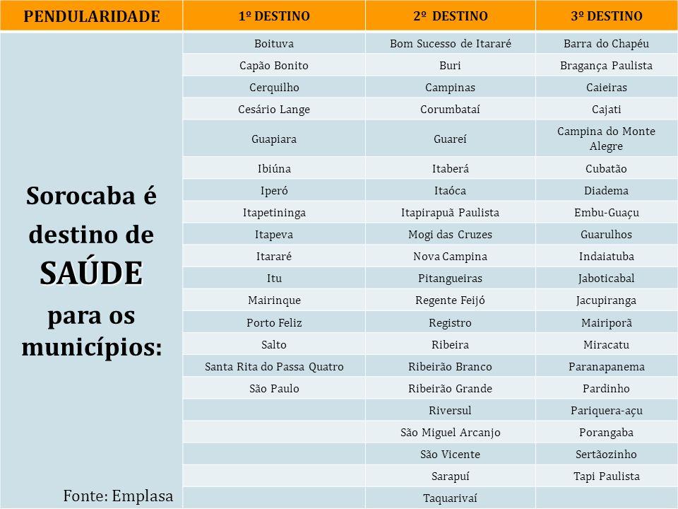 PENDULARIDADE 1º DESTINO2º DESTINO3º DESTINO SAÚDE Sorocaba é destino de SAÚDE para os municípios: BoituvaBom Sucesso de ItararéBarra do Chapéu Capão