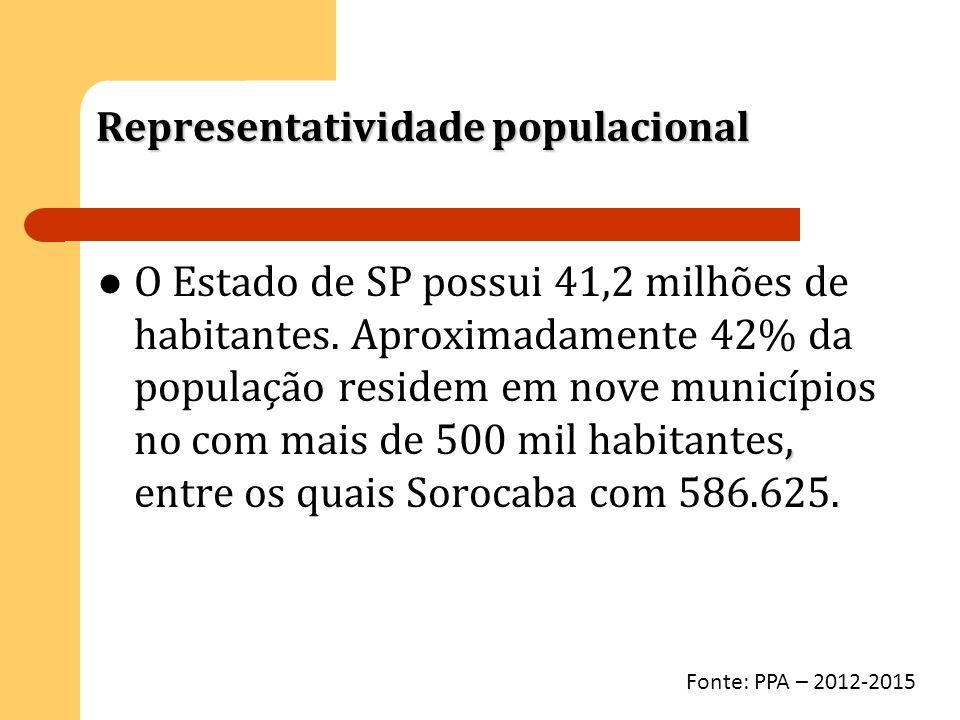 Representatividade populacional, O Estado de SP possui 41,2 milhões de habitantes. Aproximadamente 42% da população residem em nove municípios no com