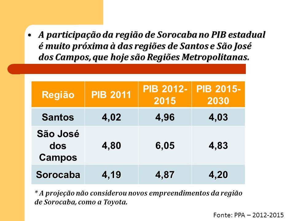 A participação da região de Sorocaba no PIB estadual é muito próxima à das regiões de Santos e São José dos Campos, que hoje são Regiões Metropolitana