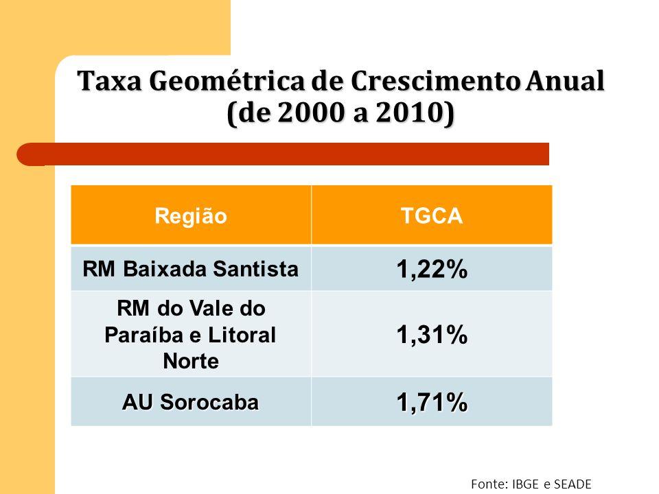 Taxa Geométrica de Crescimento Anual (de 2000 a 2010) RegiãoTGCA RM Baixada Santista 1,22% RM do Vale do Paraíba e Litoral Norte 1,31% AU Sorocaba 1,7
