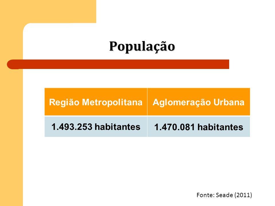 População Região MetropolitanaAglomeração Urbana 1.493.253 habitantes1.470.081 habitantes Fonte: Seade (2011)