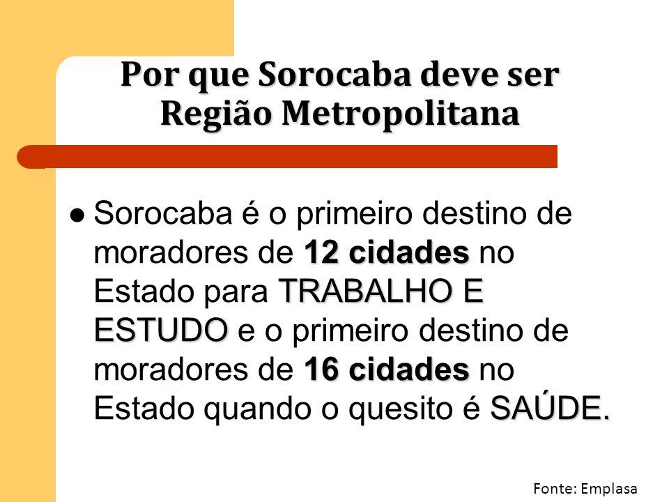 Por que Sorocaba deve ser Região Metropolitana 12 cidades TRABALHO E ESTUDO 16 cidades SAÚDE. Sorocaba é o primeiro destino de moradores de 12 cidades