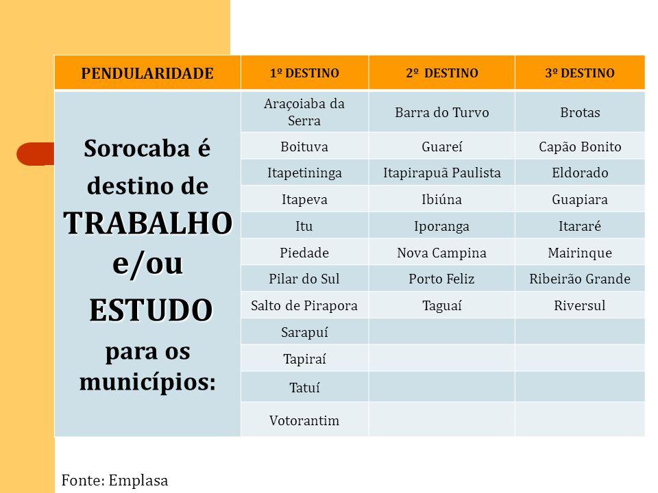PENDULARIDADE 1º DESTINO2º DESTINO3º DESTINO TRABALHO e/ou Sorocaba é destino de TRABALHO e/ou ESTUDO ESTUDO para os municípios: Araçoiaba da Serra Ba
