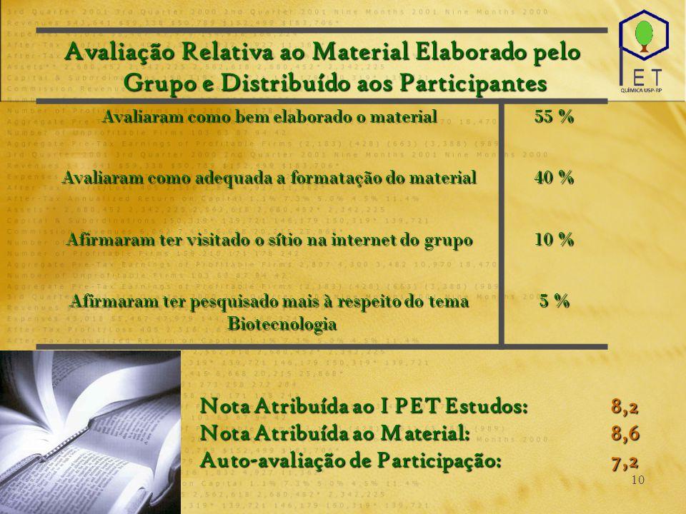 10 Avaliação Relativa ao Material Elaborado pelo Grupo e Distribuído aos Participantes Avaliaram como bem elaborado o material 55 % Avaliaram como ade